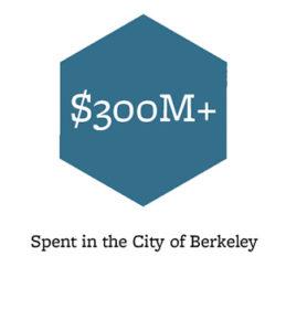$300M+, Spent in the City of Berkeley