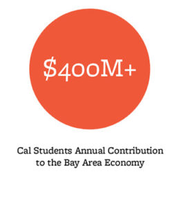 $400M+, Cal Students Annual Contribution to the Bay Area Economy