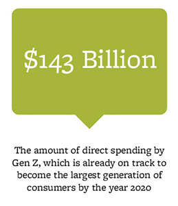 $143 Billion - The amount of direct spending by Gen Z, which is already on track to become the largest generation of consumers by the year 2020.